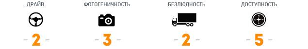 """""""Мотор"""" проинспектировал самые драйверские дороги Старого Света. Фото 3"""