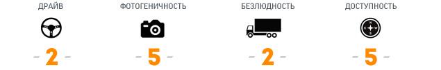 """""""Мотор"""" проинспектировал самые драйверские дороги Старого Света. Фото 18"""