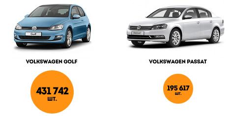 В декабре на европейском рынке купили 15,5 тысячи BMW 3-Series