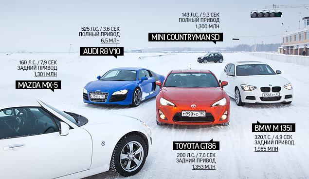 Выбираем самую веселую машину для безбашенной зимней езды
