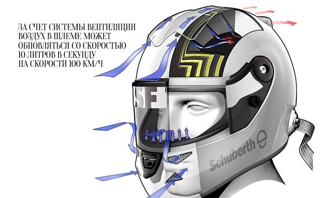 Как изменились шлемы пилотов Формулы-1 за последние 20 лет. Фото 9