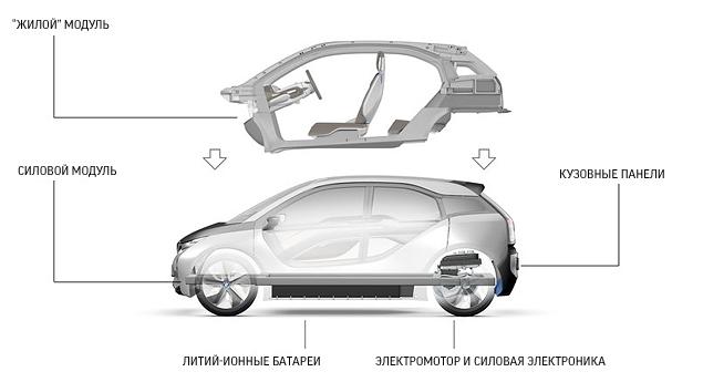 Все, что вы хотели знать об электромобиле BMW i3. Фото 3