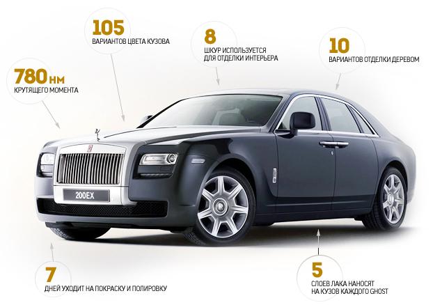Внезапный тест-драйв роскошного седана Rolls-Royce Ghost. Фото 6