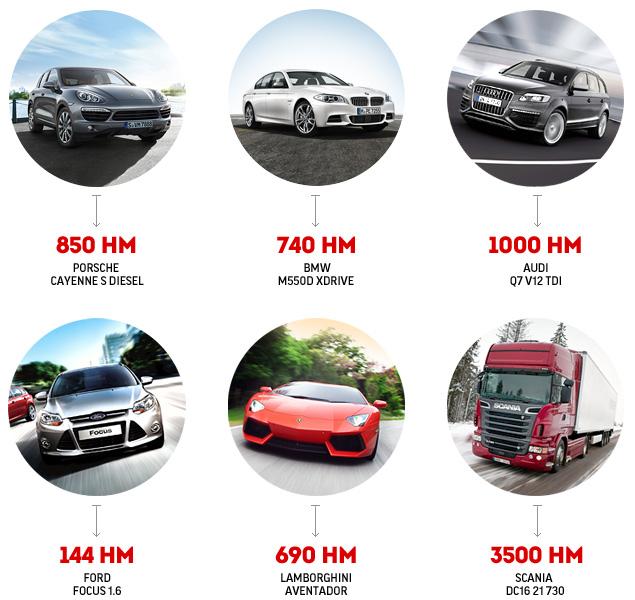 Тестируем самые мощные дизельные машины. Фото 1
