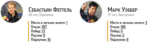 Триумф Феттеля и другие итоги сезона Формулы-1. Фото 3