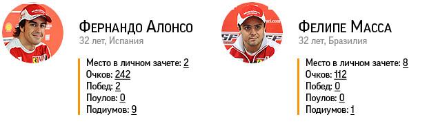 Триумф Феттеля и другие итоги сезона Формулы-1. Фото 11