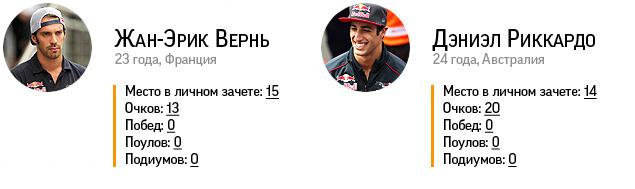 Триумф Феттеля и другие итоги сезона Формулы-1. Фото 31