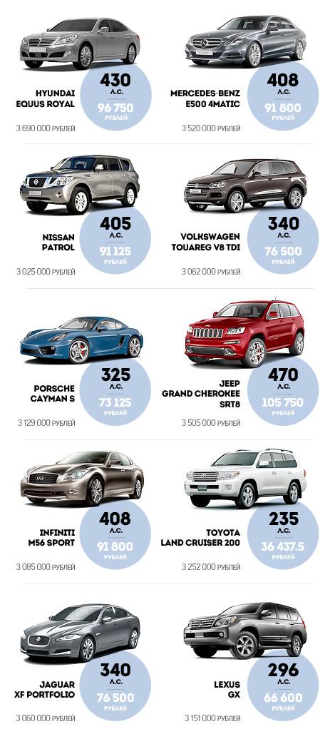 Минпромторг опубликовал список моделей стоимостью свыше трех миллионов рублей