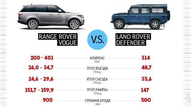 Сможет ли новый Range Rover  в одиночку заменить представительский седан и вездеход. Фото 12