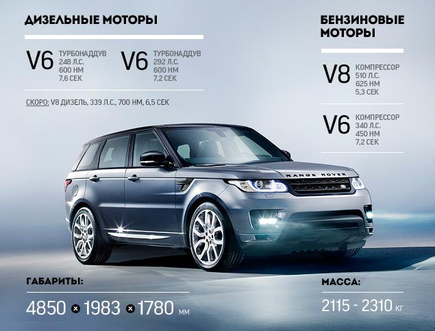 Тест-драйв самого универсального внедорожника наших дней - Range Rover Sport. Фото 5