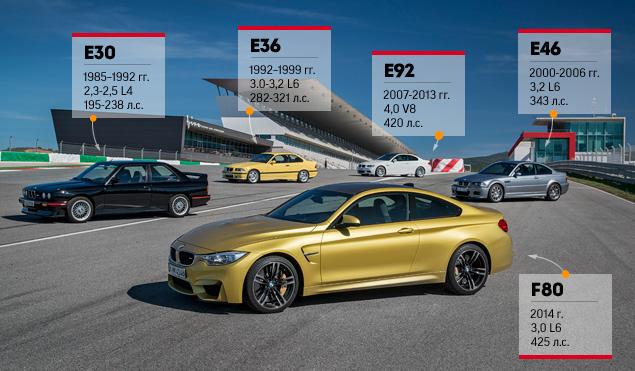 """Сравниваем новые """"эмки"""" BMW, сменившие атмосферный V8 на """"шестерку"""" с наддувом"""