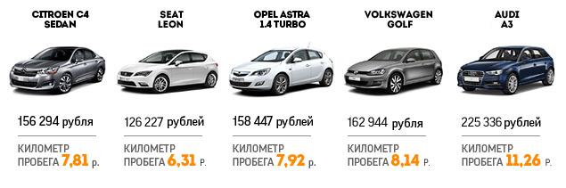 Длительный тест Mazda3: итоги и стоимость владения. Фото 4