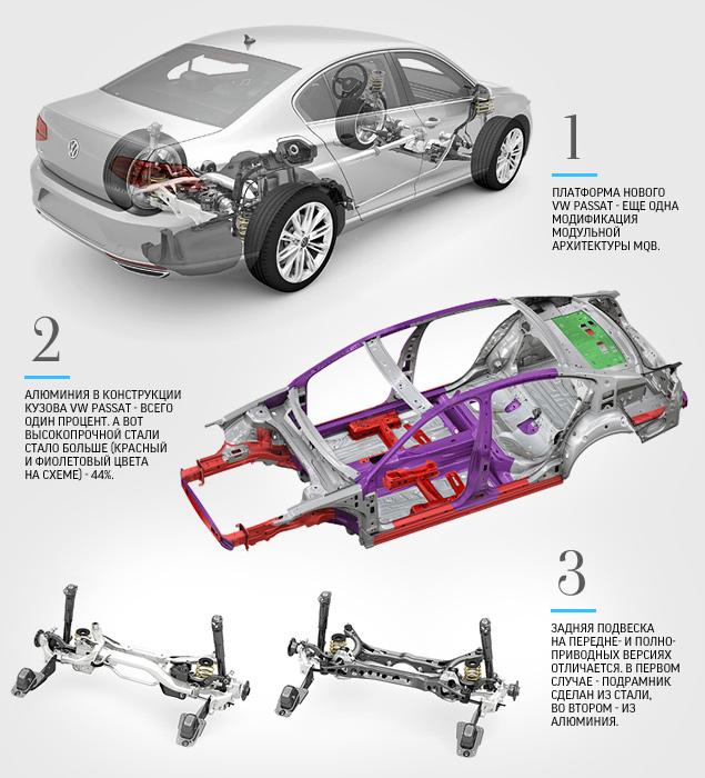 Тест-драйв нового Volkswagen Passat, который подобрался к идеалу на расстояние атаки. Фото 3
