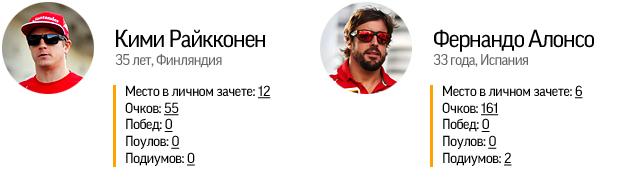 """Как """"Серебряные стрелы"""" стали золотыми и другие итоги сезона Формулы-1. Фото 15"""