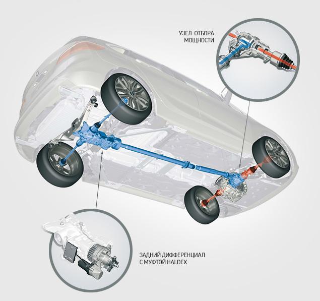 Как устроен новый полный привод BMW
