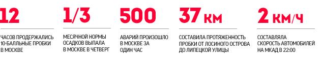 Вставшая в пробках столица глазами москвичей