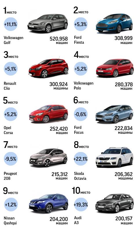 Volkswagen Golf стал самой продаваемой машиной шестой год подряд