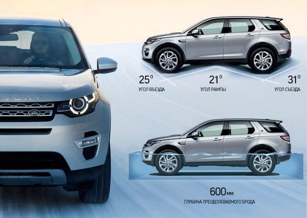 Тест Land Rover Discovery Sport, едва не завершившийся в сугробе. Фото 2