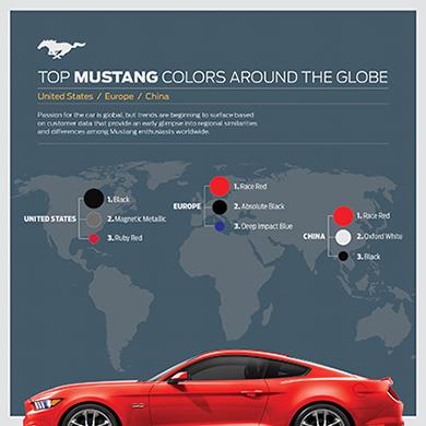 Европейцы и китайцы выбирают Mustang с красным цветом кузова