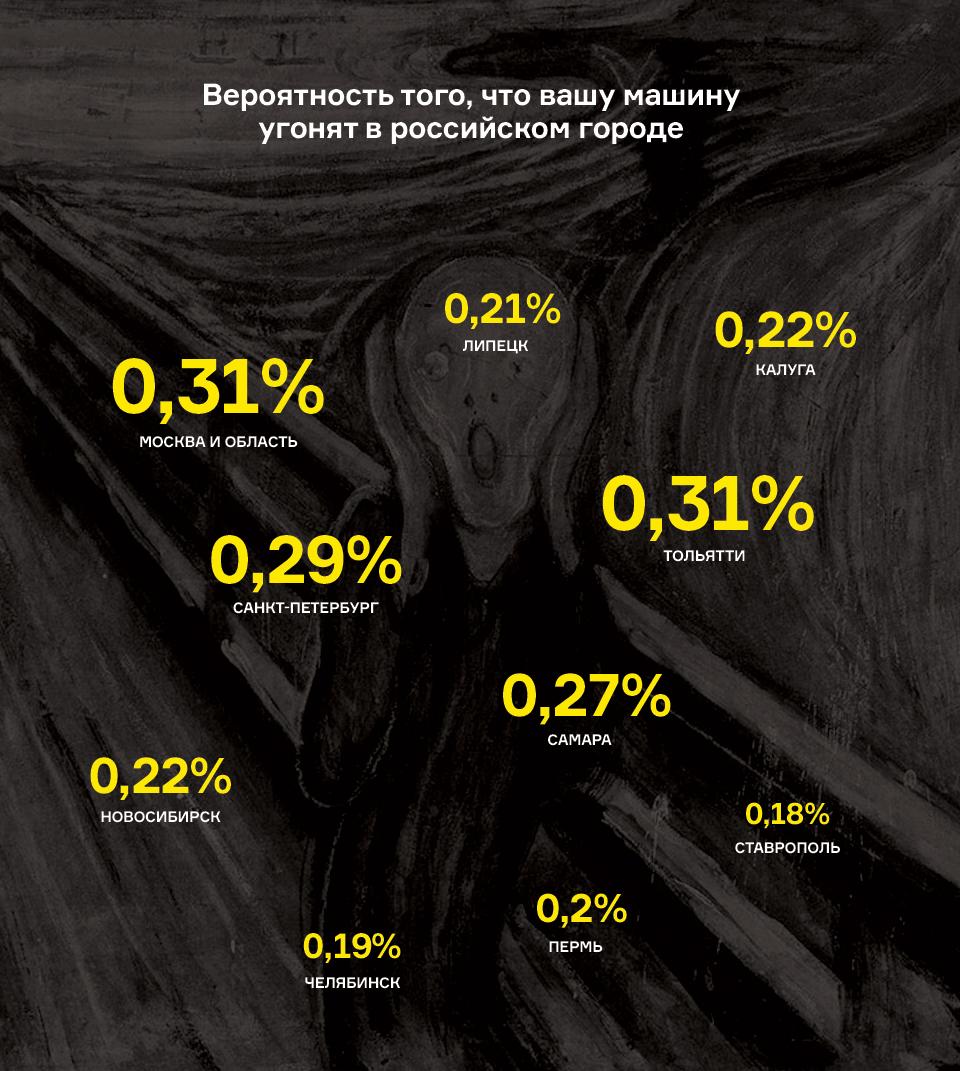 Инфографика: процент вероятности угона по городам