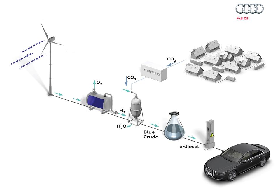 Компания начала производство солярки из воды и воздуха