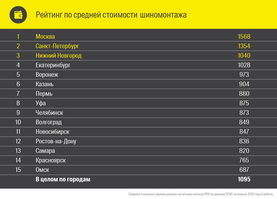 Дешевле всего колеса меняют в Омске