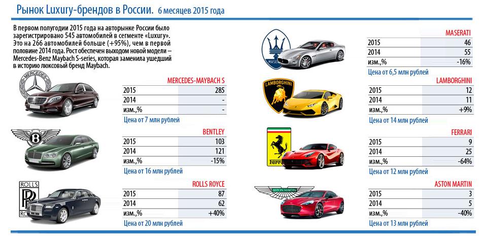 В 2015 году в России реализовали 545 люксовых автомобилей