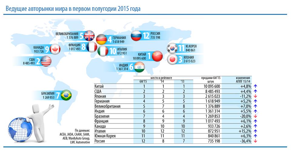 Авторынок РФ опустился с восьмой на двенадцатую позицию