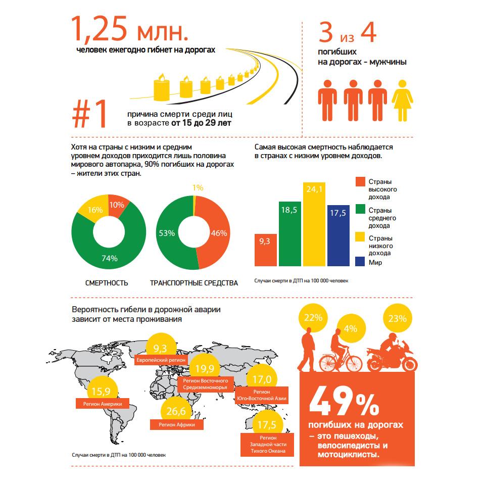 Опубликован доклад о состоянии безопасности дорожного движения