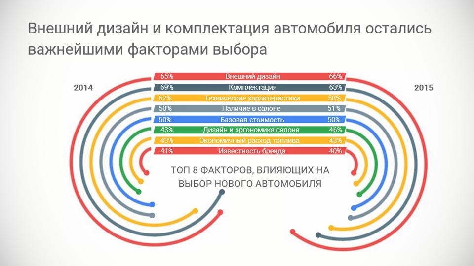 Эксперты изучили способы выбора автомобилей россиянами