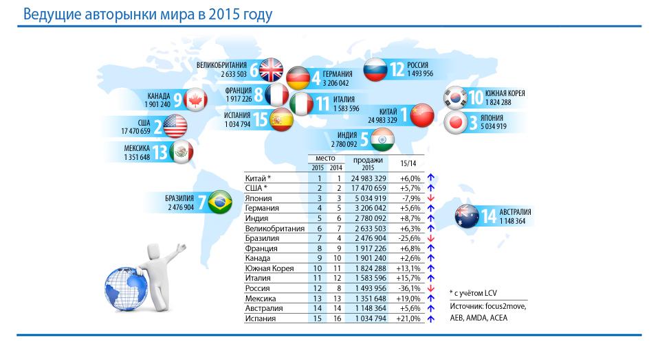 Рынок РФ опустился на 12-ю строчку по итогам 2015 года
