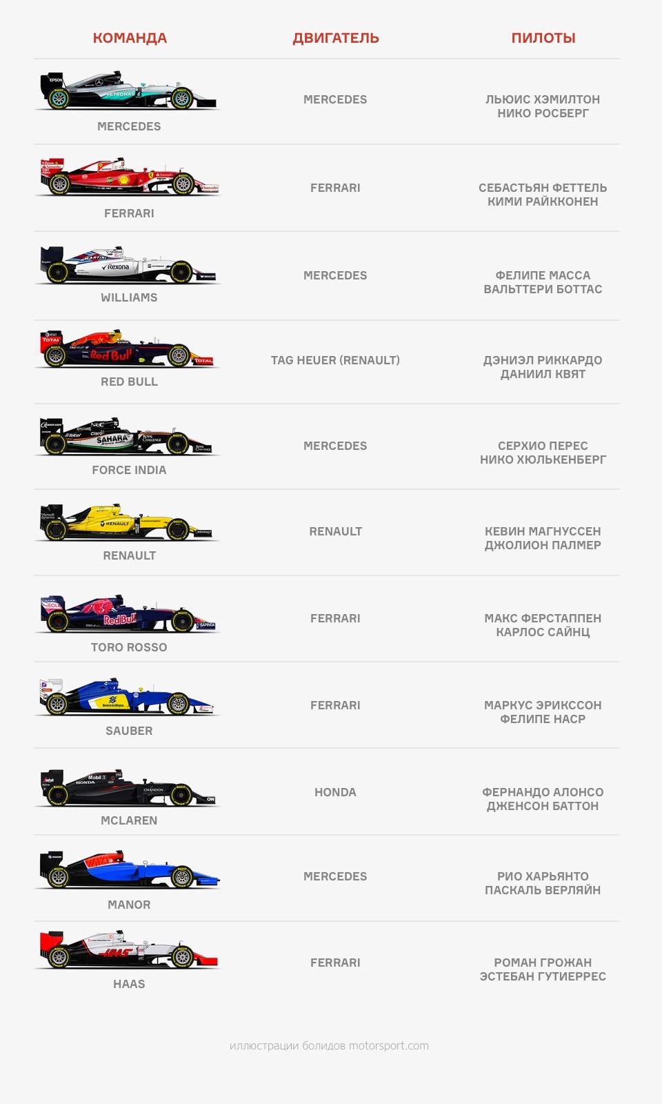 Главные вопросы о новом сезоне Формулы-1