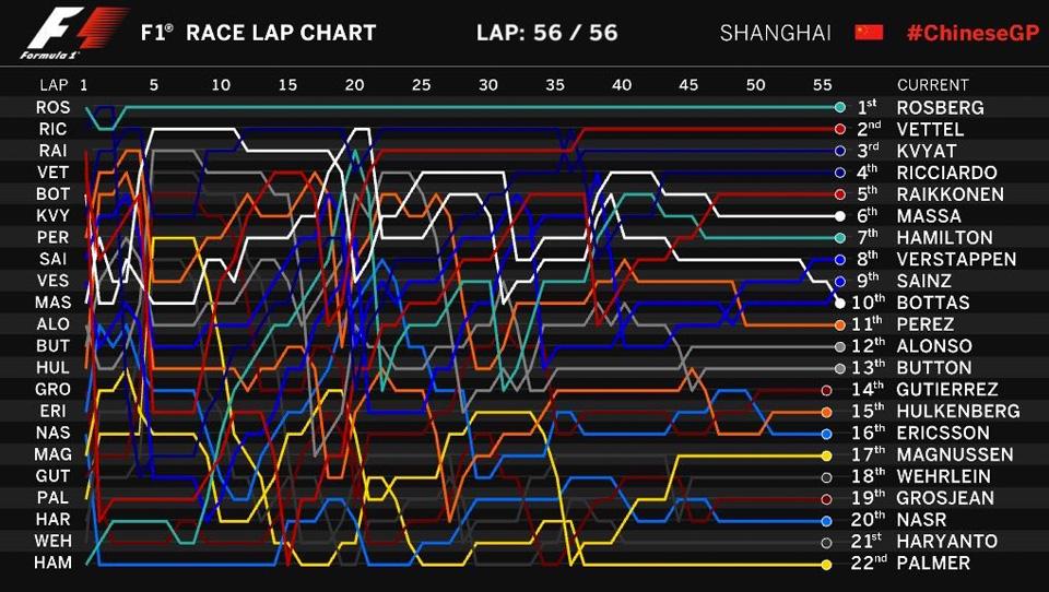 Что произошло на гонке Формулы-1 в Китае. Фото 14