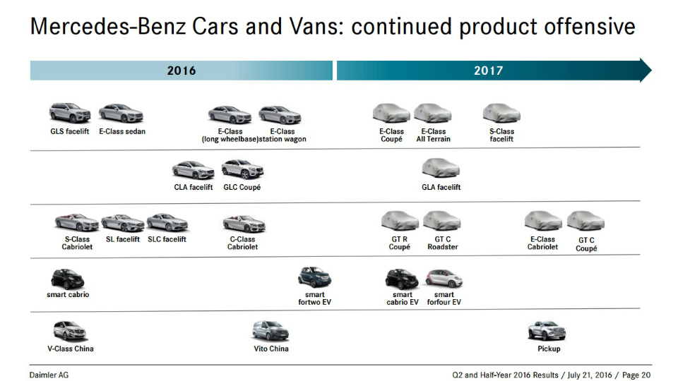 Mercedes передумал выпускать купе-кроссовер в будущем году