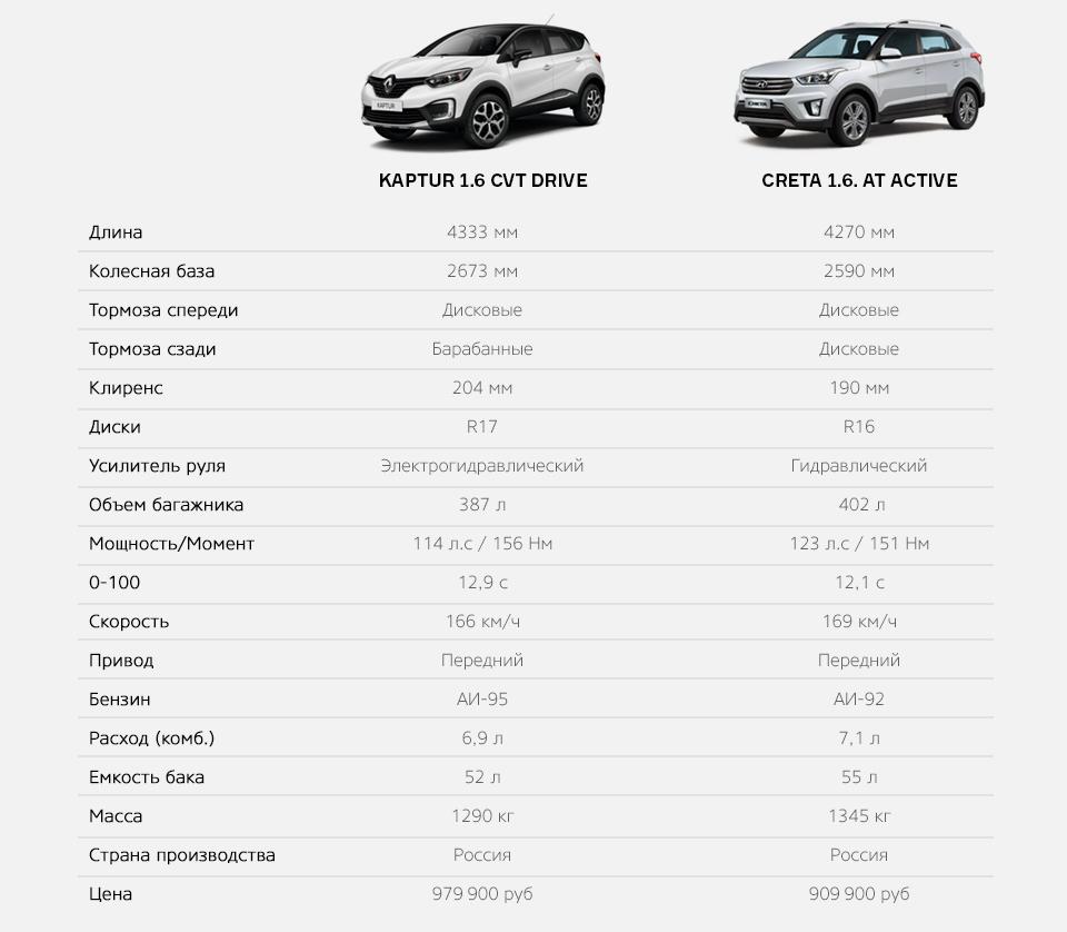 Зачем нужен икак едет Renault Kaptur свариатором. Фото 7