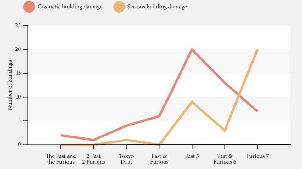 Герои «Форсажа» уничтожили зданий имашин наполмиллиарда долларов