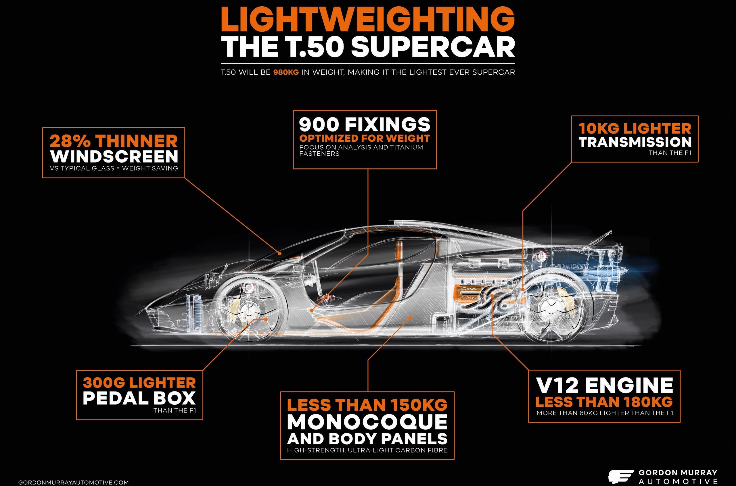 Суперкар от создателя McLaren F1 окажется самым легким среди конкурентов