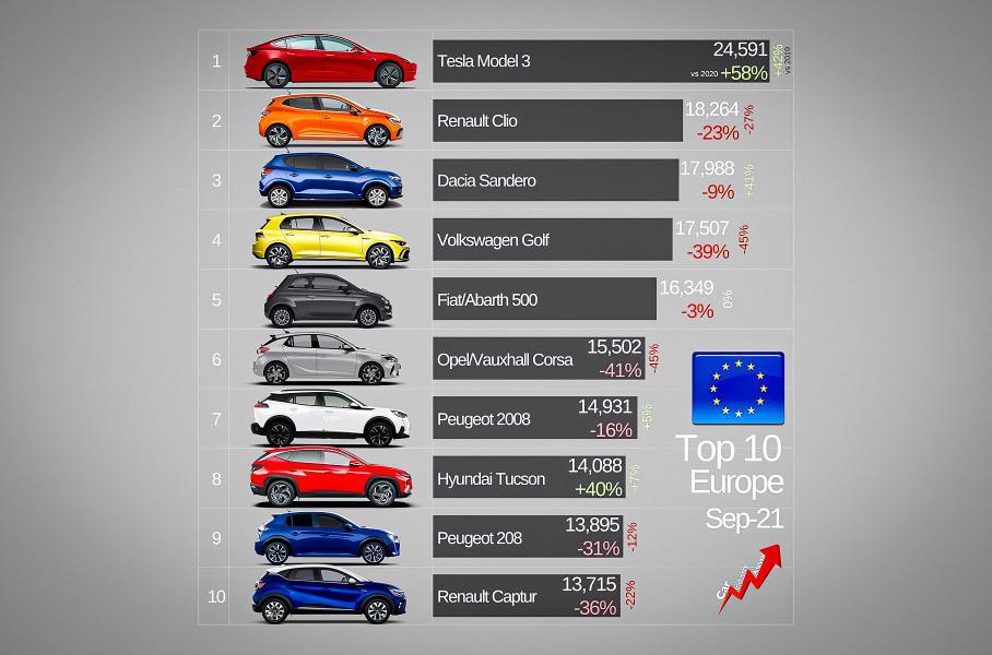 Электрокар впервые возглавил рейтинг самых популярных автомобилей в Европе
